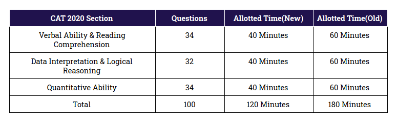 CAT New Exam Pattern Section-Wise Number of Questions and Duration