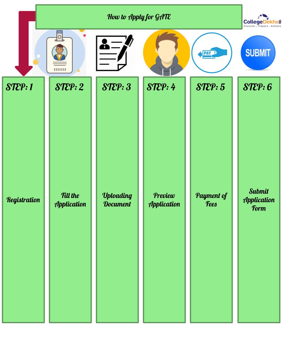 GATE application process