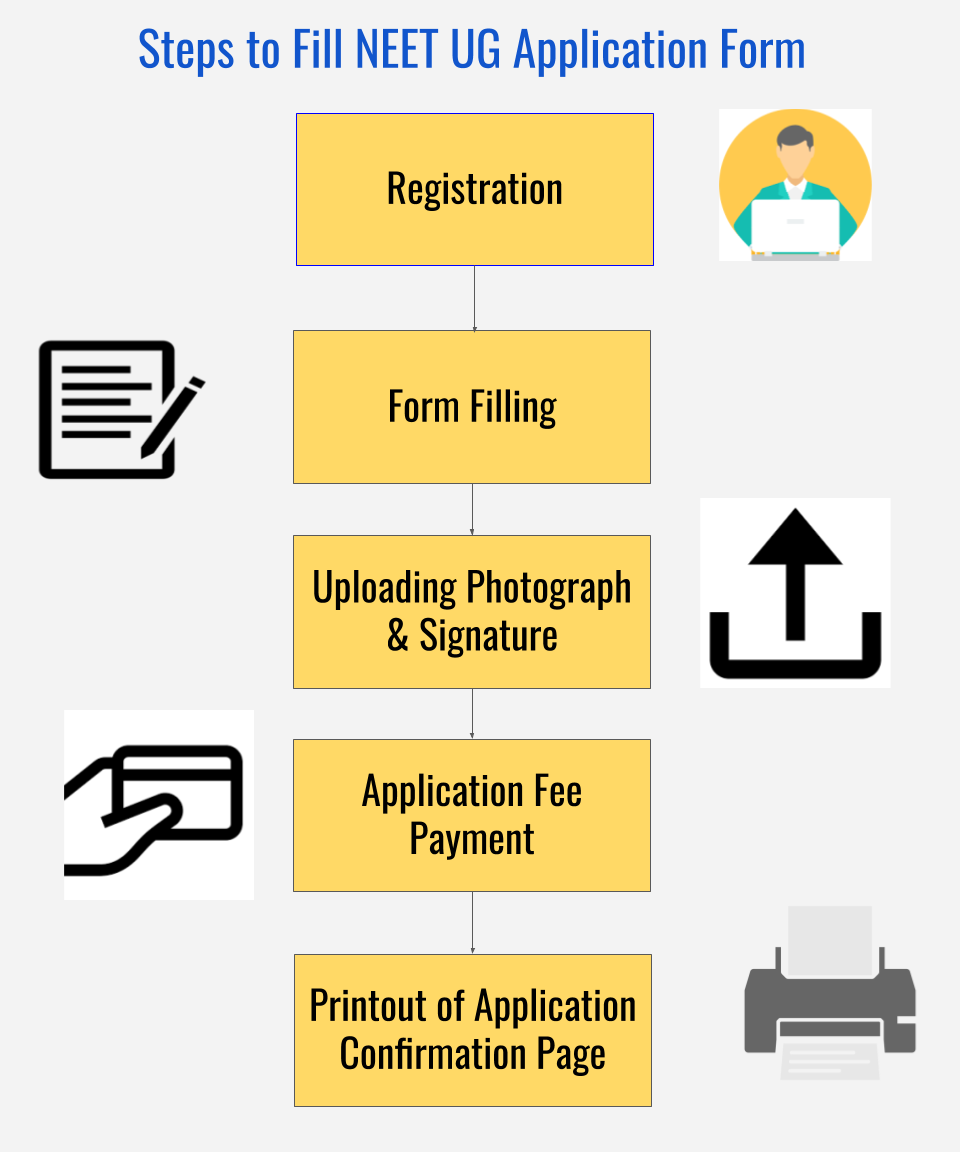 NEET UG Application Form Filling Procedure