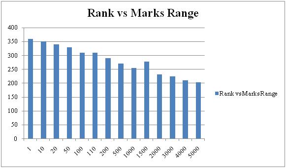 JEE Main Marks vs Rank