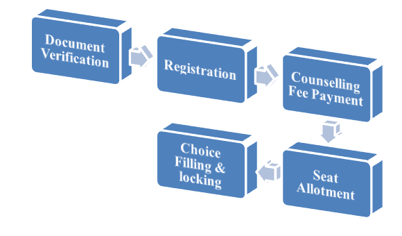 KCET Counselling Process