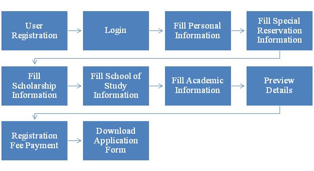 tnea 2020 application form steps image