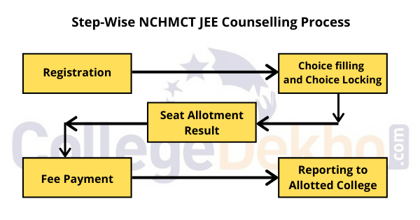 Step Wise NCHMCT JEE Counselling Process