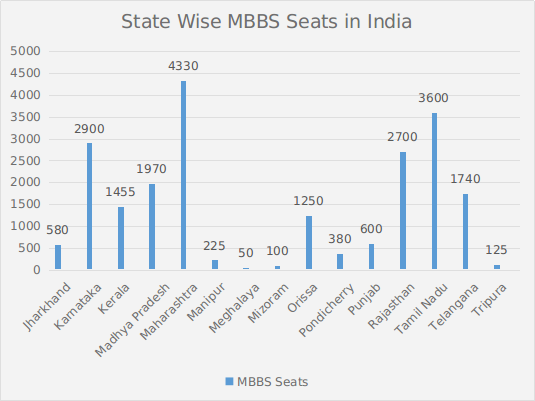 State Wise MBBS Seats