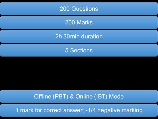 MAT Exam Pattern by CollegeDekho