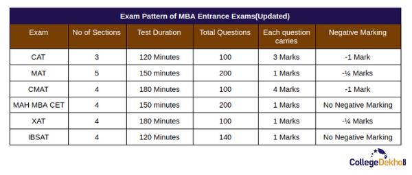 Exam Pattern of MBA Entrance Exams