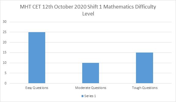 MHT CET 12th october Shift 1 Mathematics