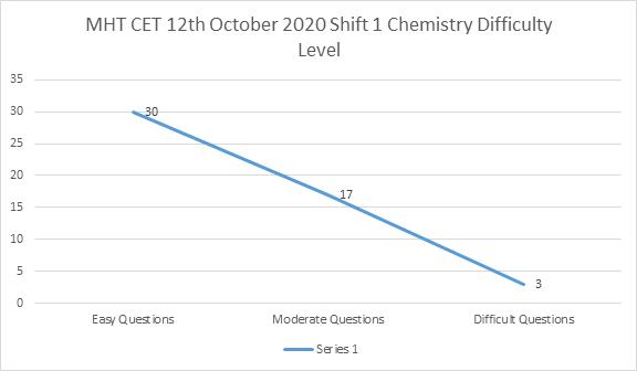 MHT CET 12th October Shift 1 Chemistry