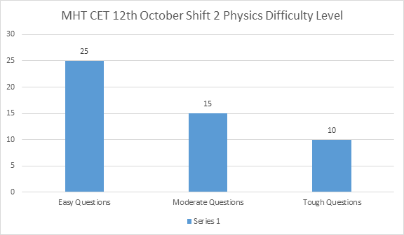 MHT CET 12th October Shift 2 Physics