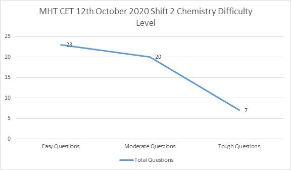 MHT CET 12th October 2020 Shift 2 Chemistry