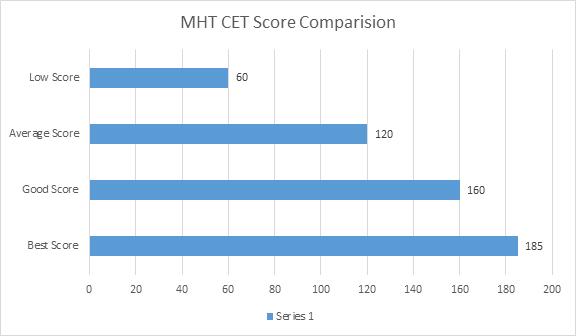 MHT CET Good Score 12th October Shift 2