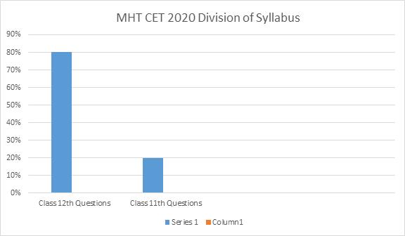 MHT CET October 12 Shift 1