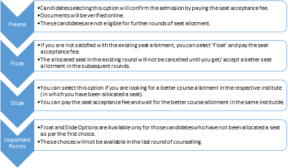 Freeze, Float and Slide Option in JoSAA Counselling