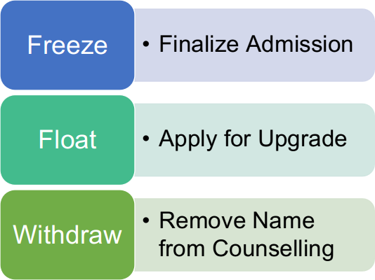 UPSEE MBA 2020 Choices Available after Seat Allotment: Freeze, Float and Withdraw