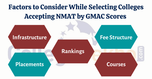 How to Select Colleges Accepting NMAT by GMAC 2020 Score