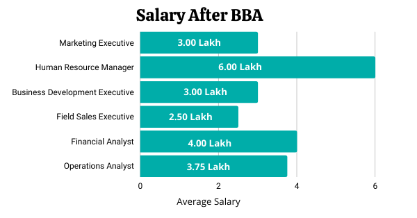 Salary After BBA
