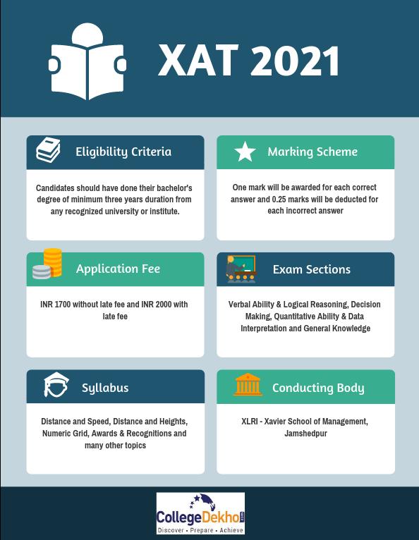 Exam Pattern of XAT 2021