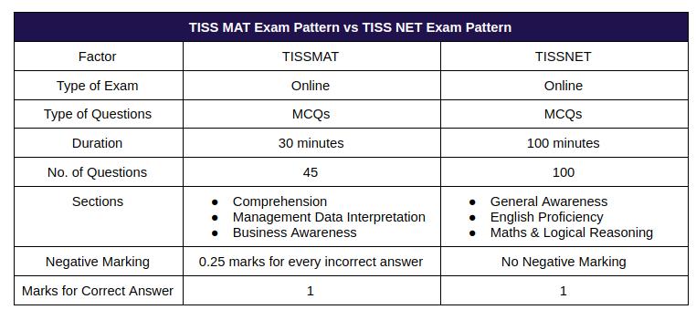 TISS MAT Exam Pattern vs TISS NET Exam Pattern