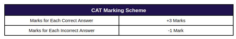 CAT Marking Scheme