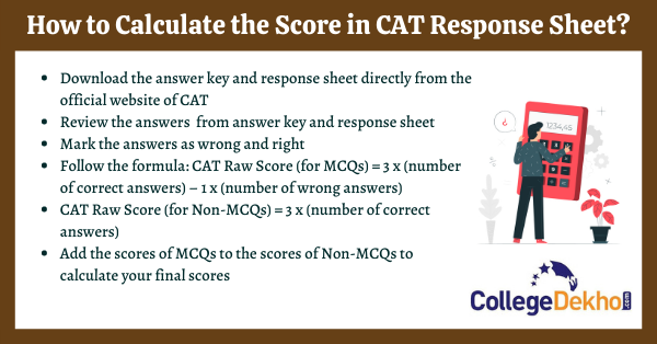 Formula to calculate final scores of CAT response sheet