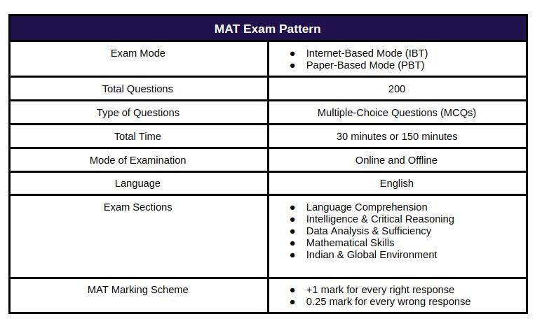 MAT Exam Pattern
