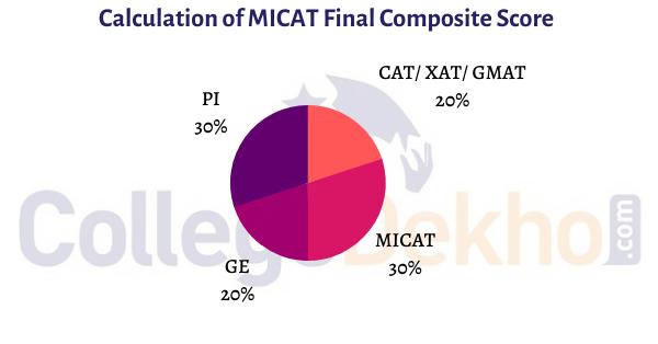 MICAT Scores Calculcation