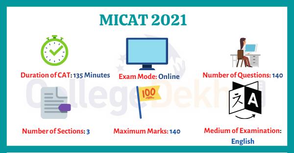 MICAT 2021