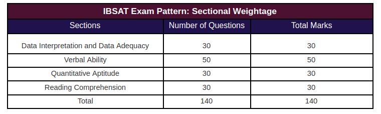 IBSAT 2020 Exam Pattern