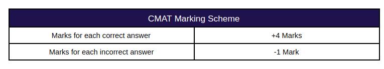 CMAT Marking Scheme 2021