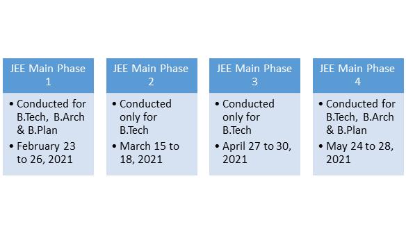 JEE Main 2021 Dates