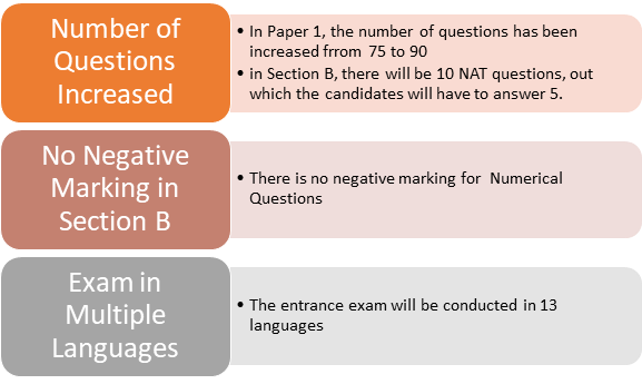 Changes in JEE Main Exam Pattern