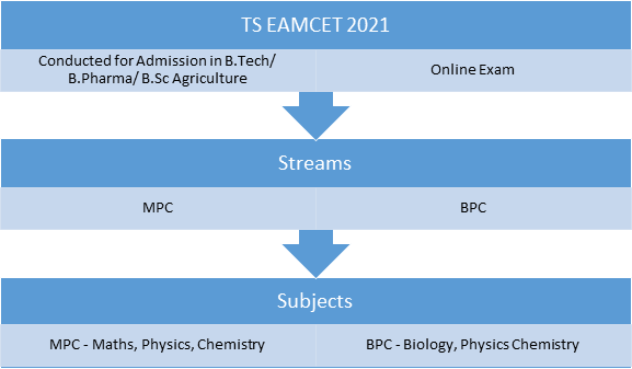TS EAMCET 2021