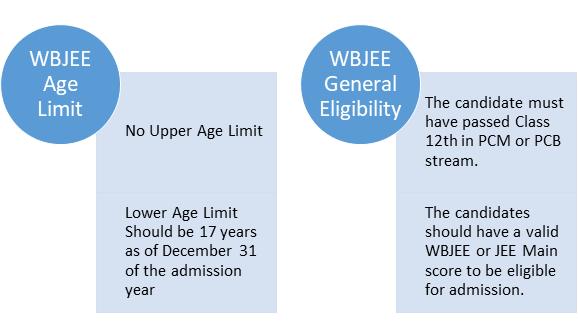 WBJEE Eligibility Criteria