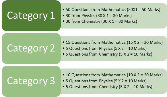 WBJEE Exam Pattern