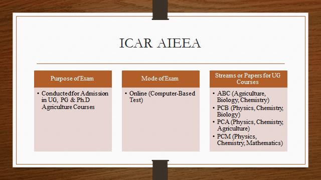 ICAR AIEEA