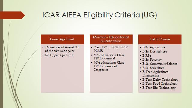 ICAR AIEEA Eligibility (UG)