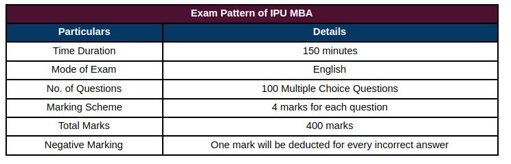 IPU MBA Exam Pattern