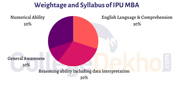 IPU MBA Syllabus