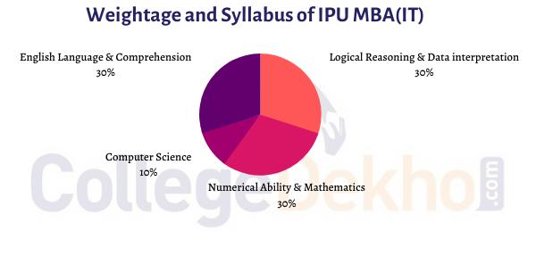MBA(IT) Syllabus