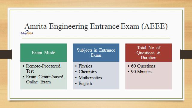 AEEE (Amrita Engineering Entranc Exam)