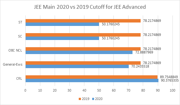 JEE Main 2020 vs 2019 cutoff for jee advanced