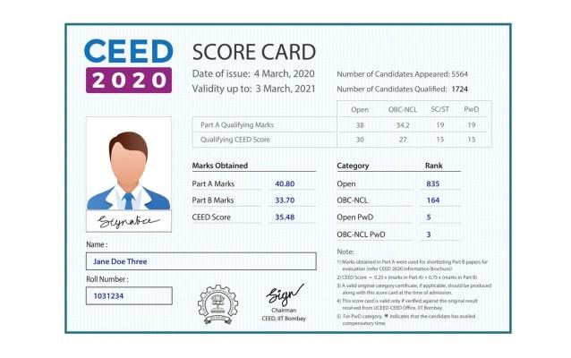 CEED Scorecard details