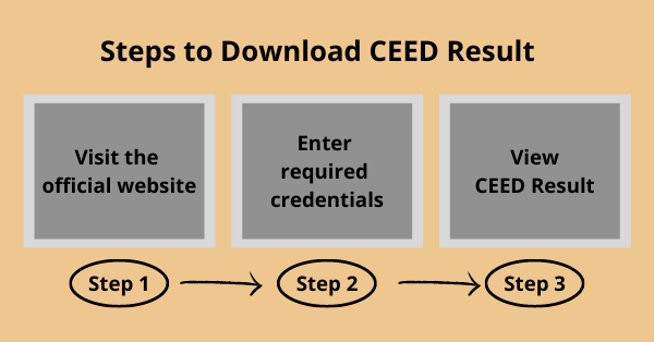 Steps to view CEED Result