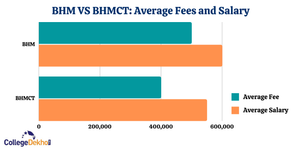 Fees and salary after bhm and bhmct