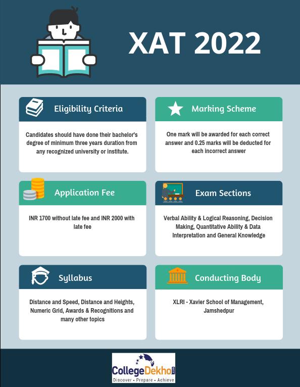 XAT 2022 Exam