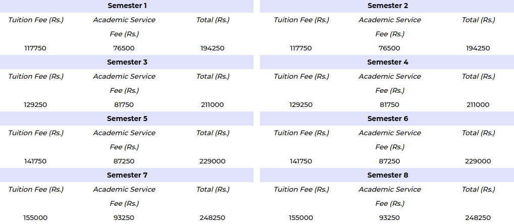UPES B.Des Fee Structure