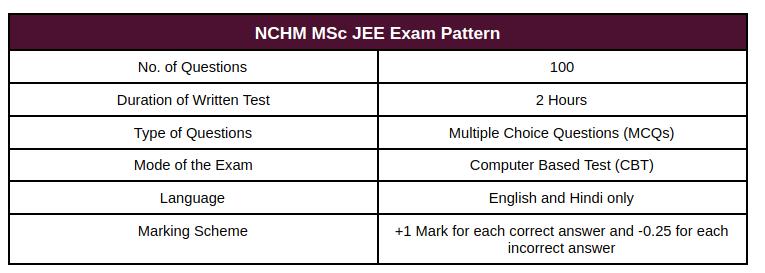 NCHM M.Sc Exam Pattern