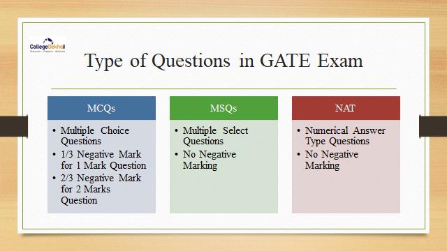 GATE Exam pattern