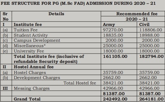 PG Fee Structure for AIFD