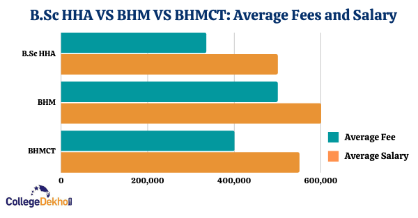 B.Sc HHA vs BHM vs BHMCT Fees